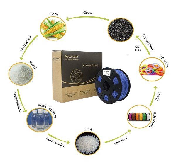 Filament 3d ACCCREATE PLA bleu écologique