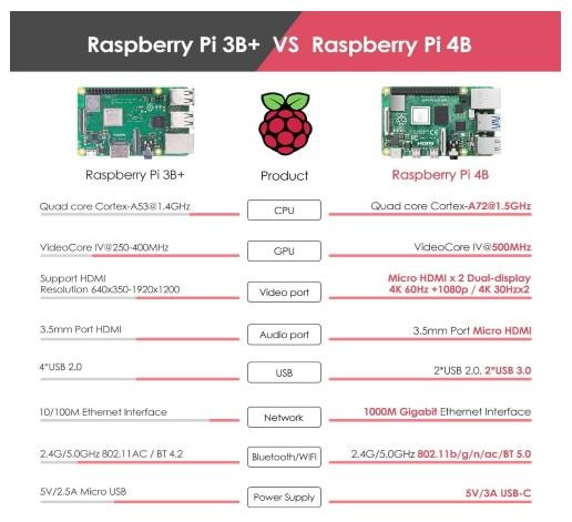 Différences entre le Raspberry Pi 3 et le Raspberry Pi 4 (modèle B)