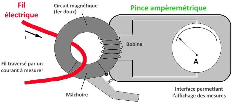 Fonctionnement pince amperemetrique courant alternatif AC pour mesure d'intensité fil électrique aux travers des mâchoires magnétiques top4