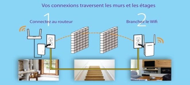 Passage de murs CPL wifi Top 4