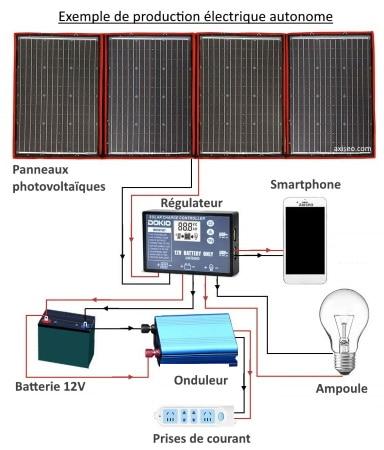 Production électrique solaire panneaux photovoltaïques, onduleur, batterie, régulateur contrôleur top5