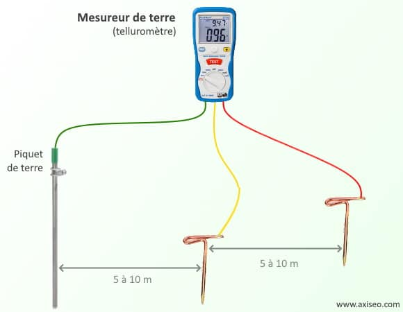 Mesureur résistance terre avec piquets, utilisation telluromètre, quelle distance entre piquet de mesure et terre 5 à 10 m, appareil testeur de terre